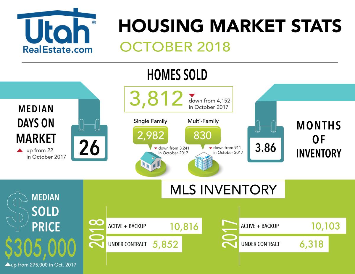 October 2018 Housing Stats