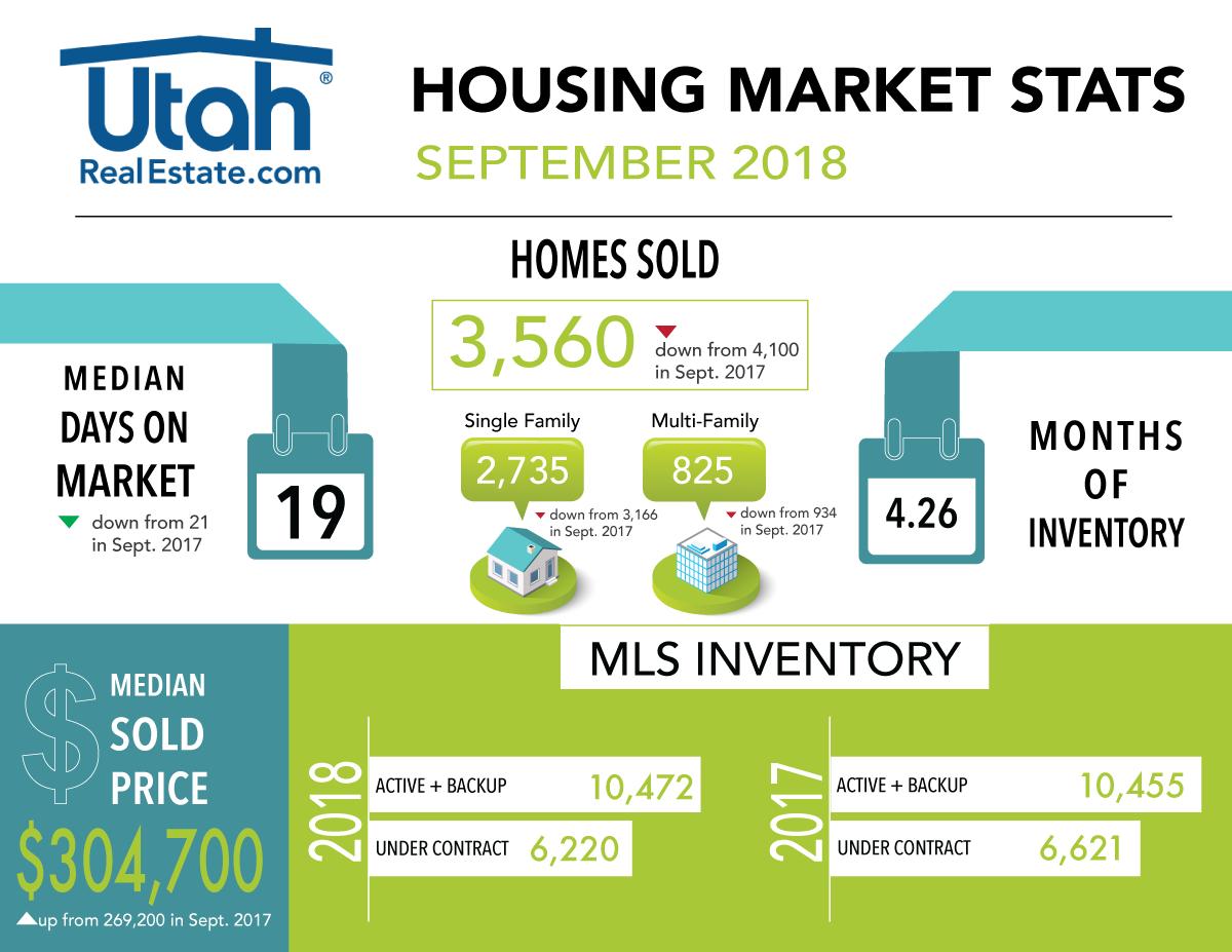 September 2018 UtahRealEstate.com Housing Stats