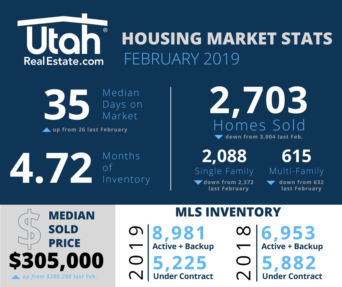 February 2019 Utah Housing Stats