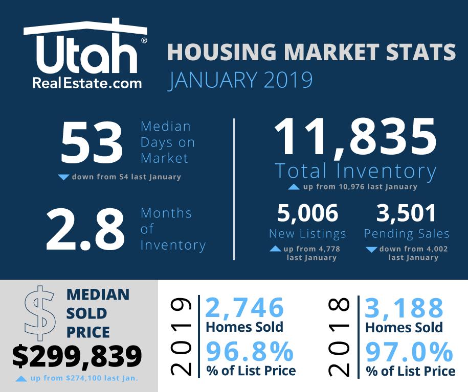2019 January Utah Housing Stats