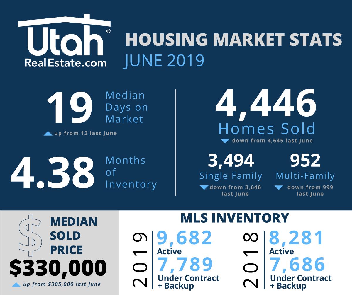 June 2019 Utah Housing Stats