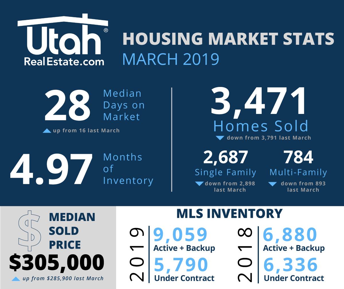 April 2019 Utah Housing Stats