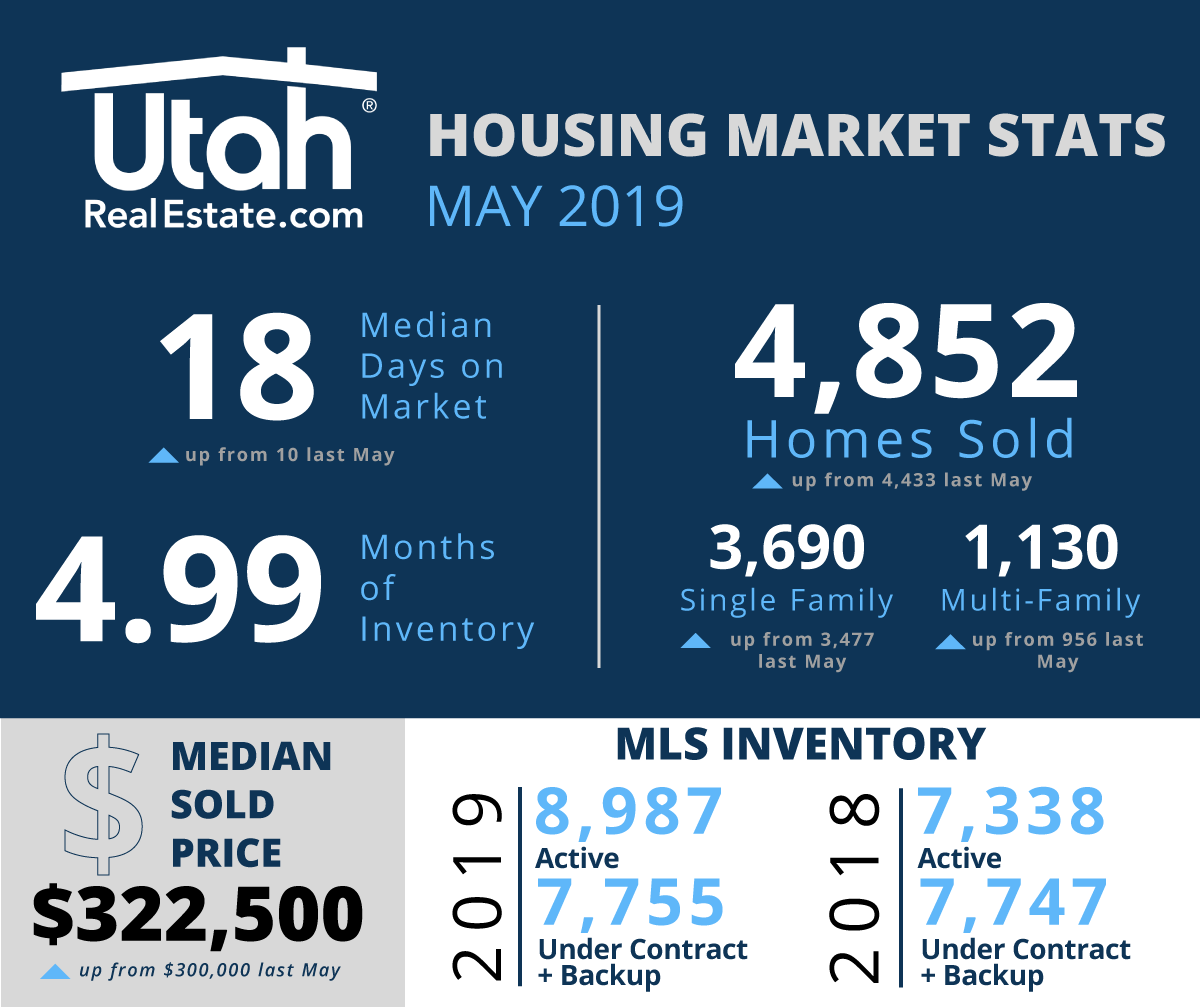May 2019 Utah Housing Stats