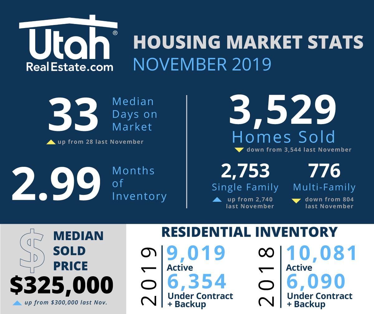 November Utah Housing Stats