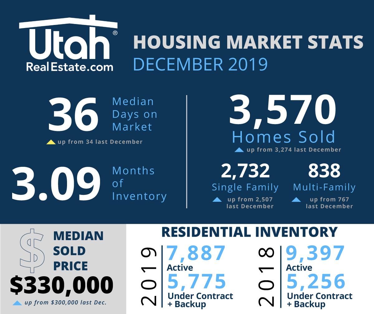 December 2019 Utah Housing Stats