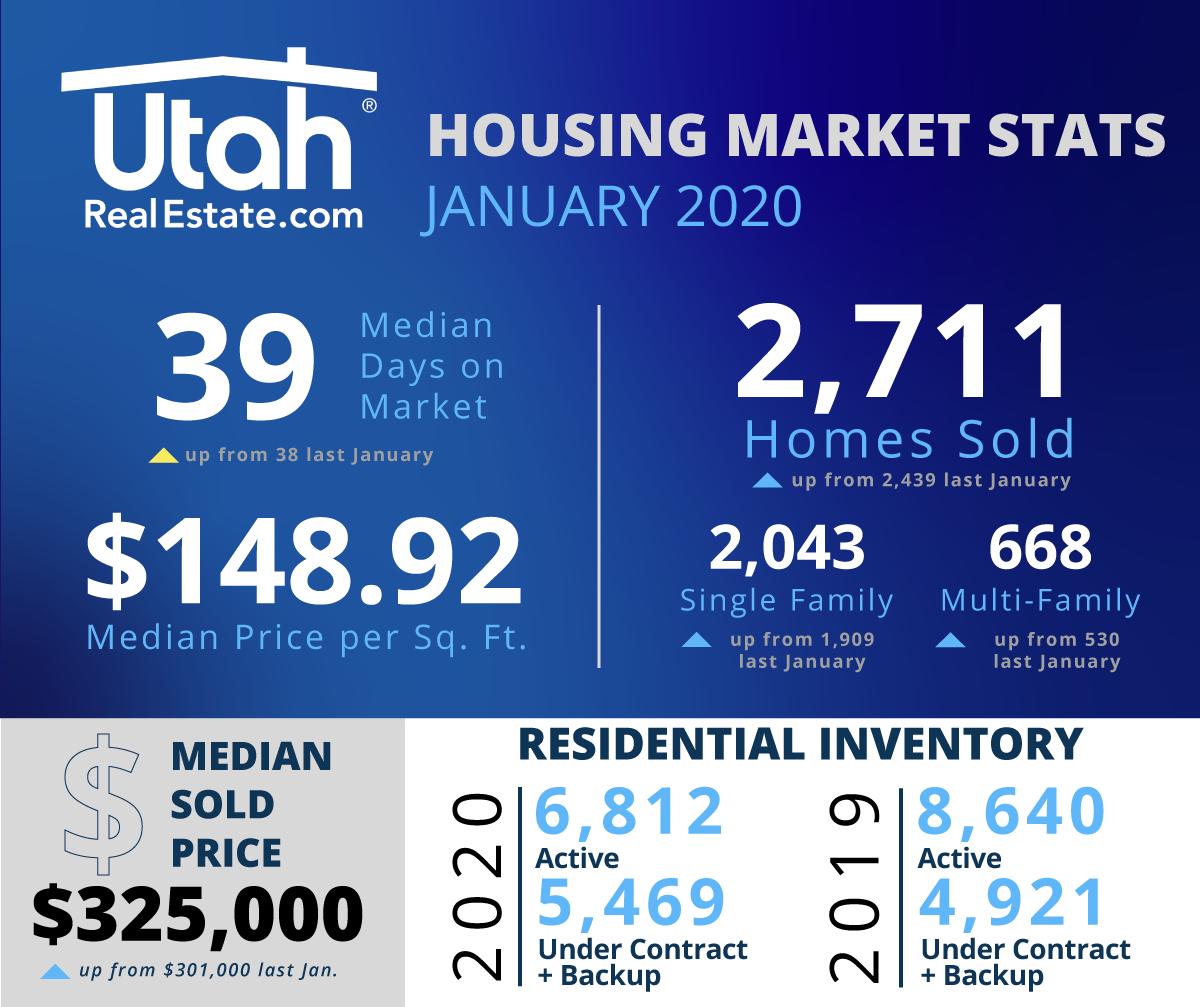 January 2020 URE Stats - Utah