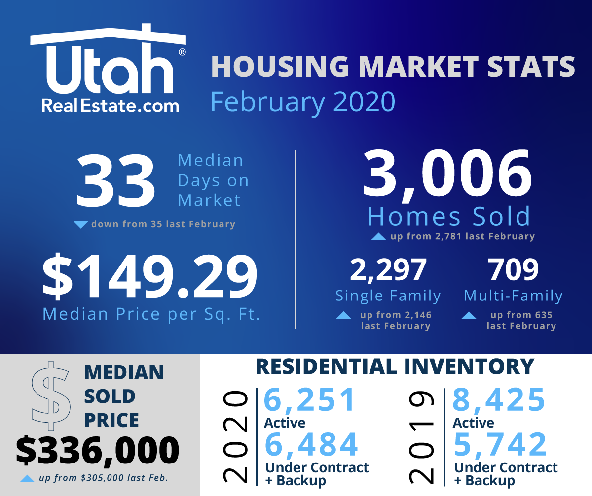 February 2020 Stats