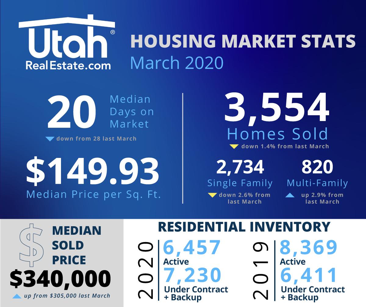 March 2020 Utah Housing Statistics
