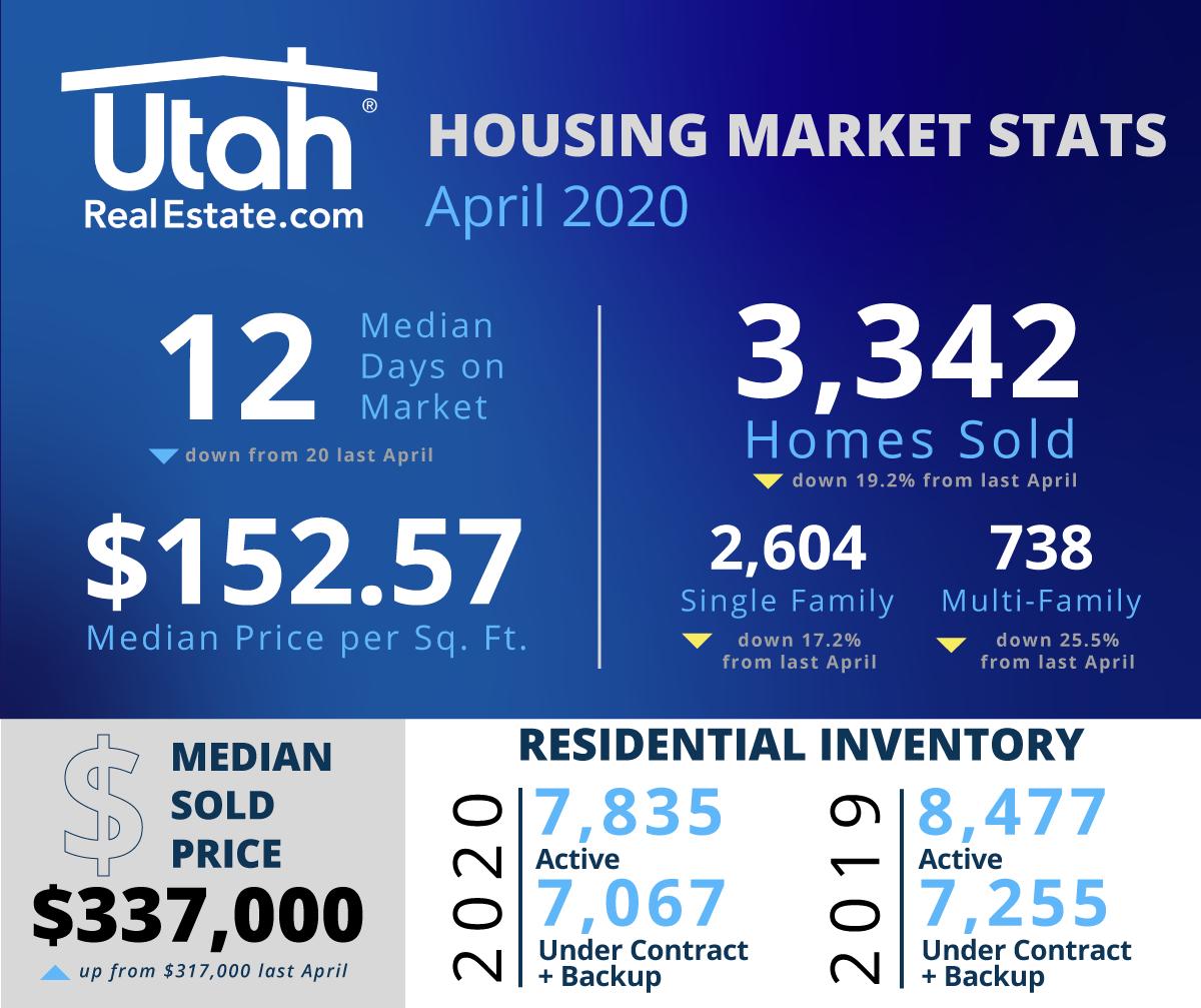 April 2020 Housing Statistics