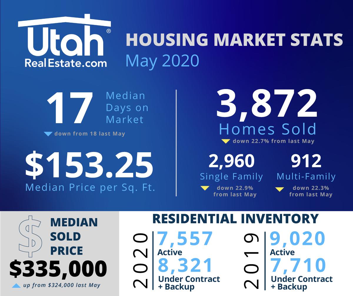 May 2020 URE Stats