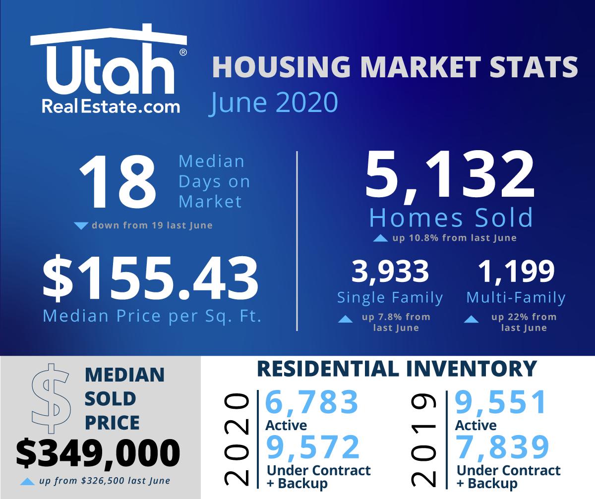 June 2020 URE Housing Statistics