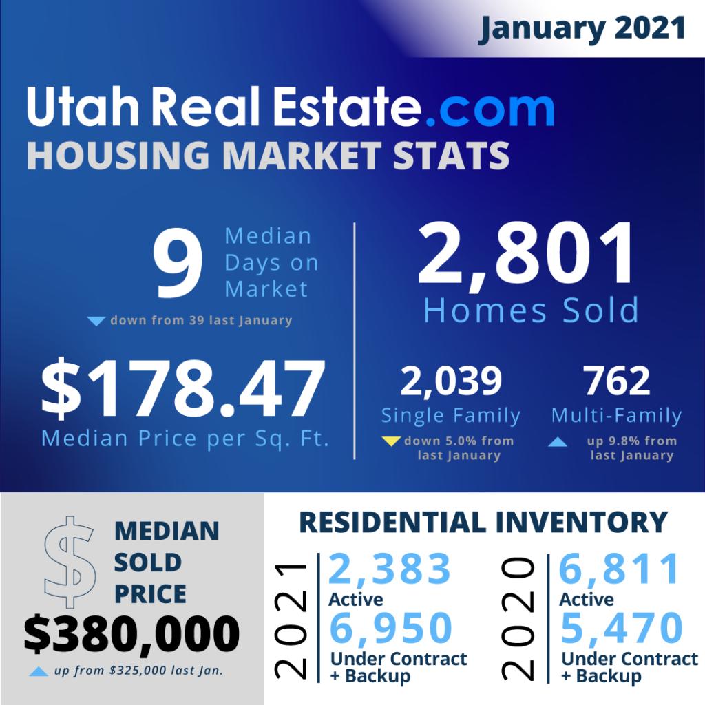 UtahRealEstate.com MLS-Wide Housing Stats for January 2021