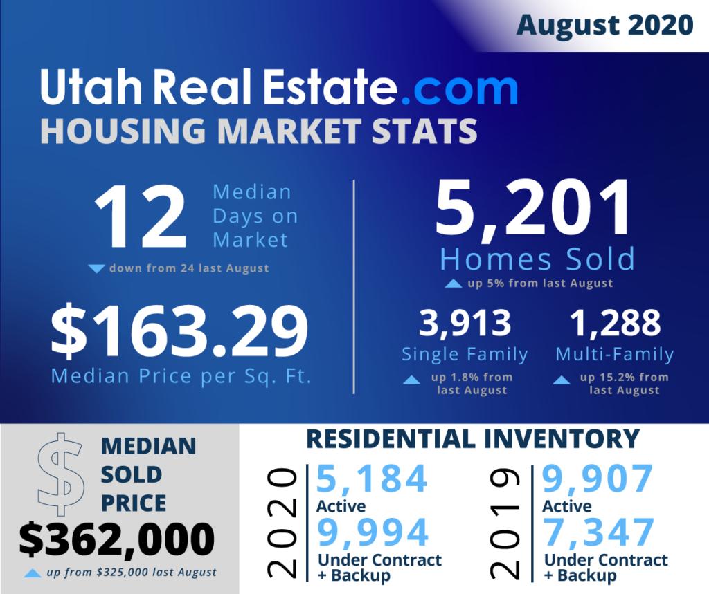 August 2020 Utah Real Estate Statistics