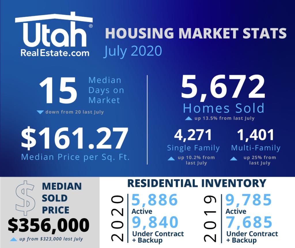 July 2020 Utah Real Estate Statistics