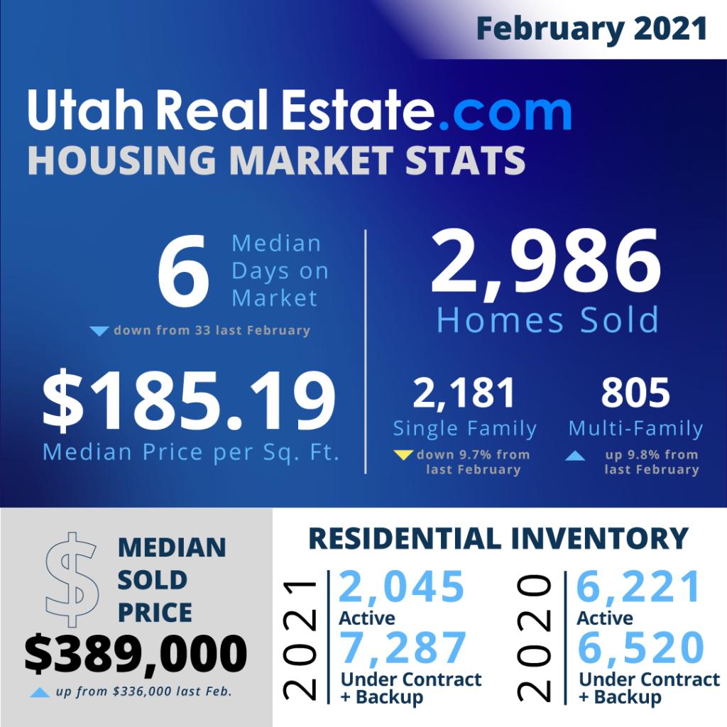 UtahRealEstate.com February 2021 Utah Housing Statistics