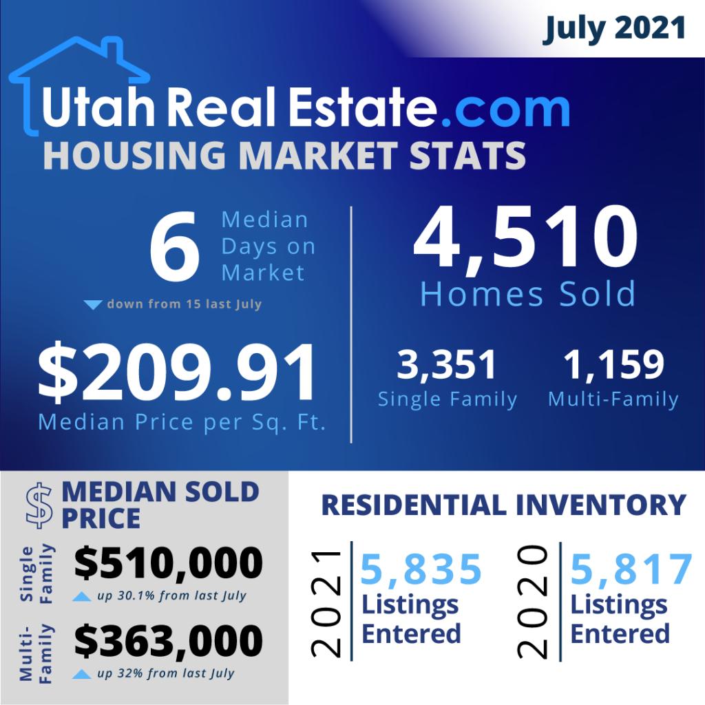 UtahRealEstate.com MLS-Wide Housing Stats for July 2021