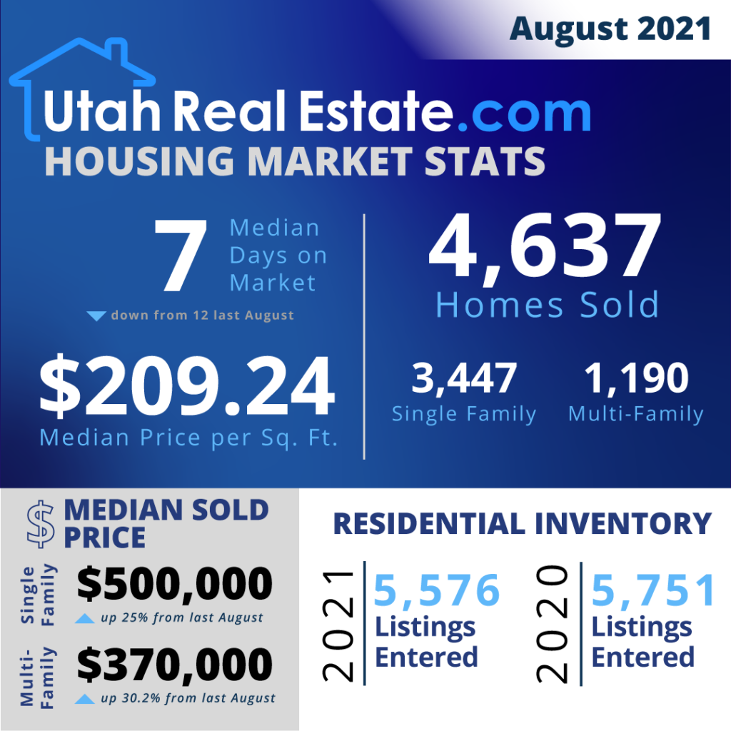 UtahRealEstate.com MLS-Wide Housing Stats for August 2021